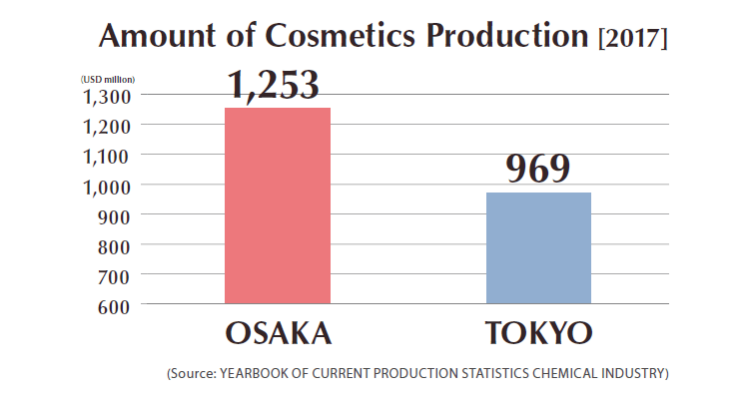 Amount of Cosmetics Production [2017]